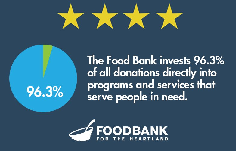 Food Bank Heartland Food4Heartland Twitter