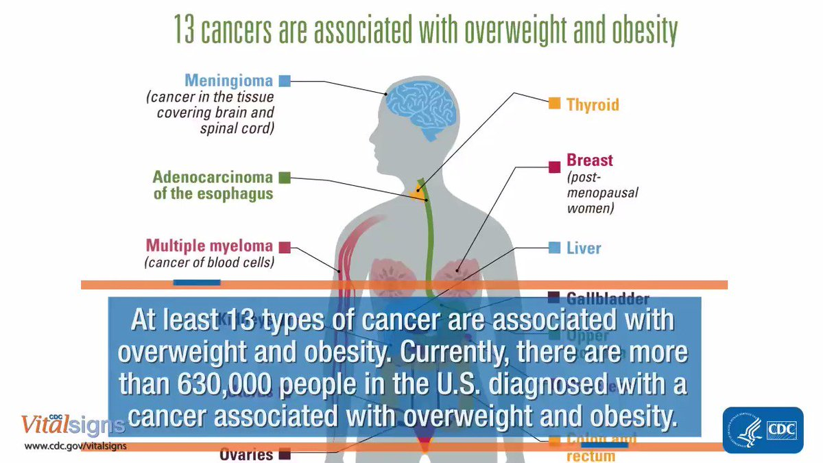 cdc on twitter overweight obesity are associated with at least