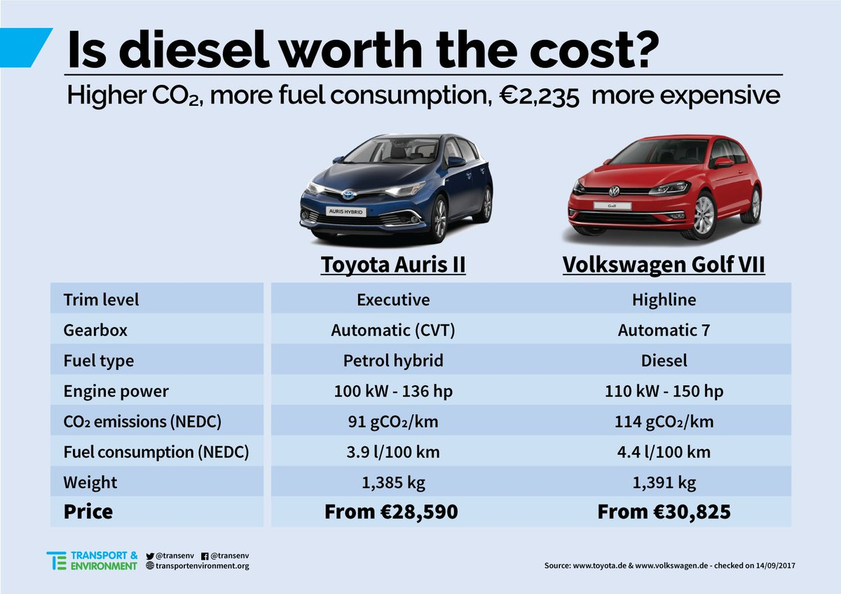 Electric Car Comparison >> Transport Environment On Twitter A Shift From Diesel To Hybrid
