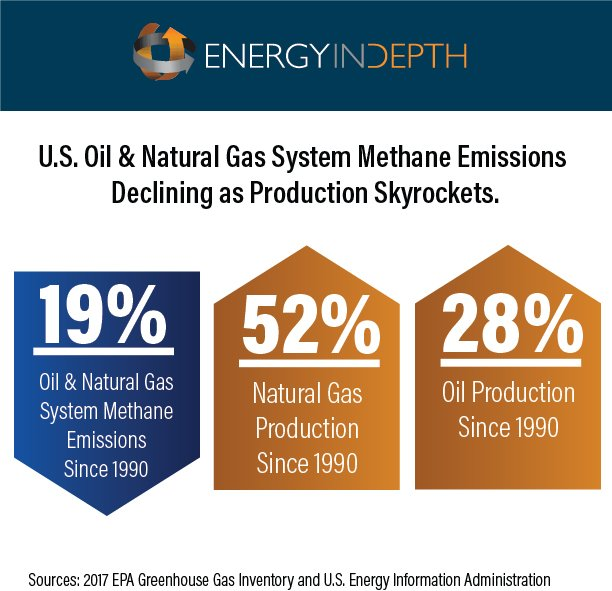 Obama-era methane rules based on inflated emissions data? NOAA study suggests so https://t.co/VWVuWG8DWN https://t.co/vl0CfzSW8y