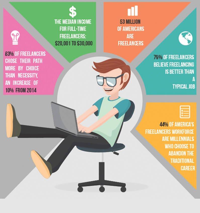 Need a freelancer удаленная работа в челябинске вакансии