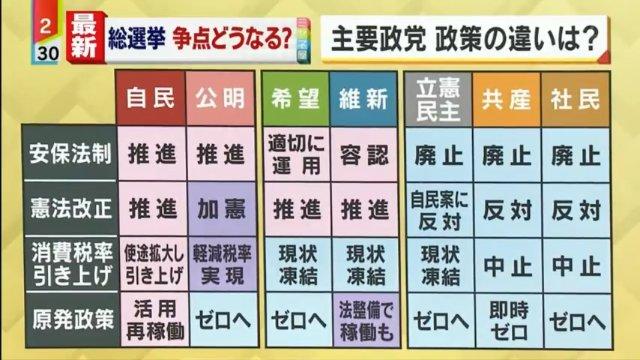 自公、日本維新、希望の党、民進党は改憲派勢力であり、移民賛成派。それ以外は恐らく反対派。