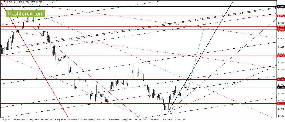 Анализ опционов для торговли на фьючерсном и валютном рынках