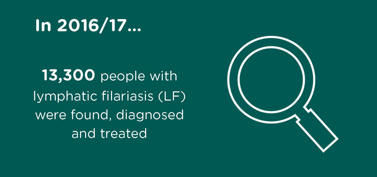 Lepra On Twitter Our Combined Approach To Leprosy And Lymphaticfilariasis Means Were Finding Treating More People BeatNTDs BeatLeprosy