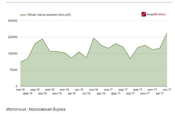 Какой минимальный депозит в рублях у брокеров бинарных опционов