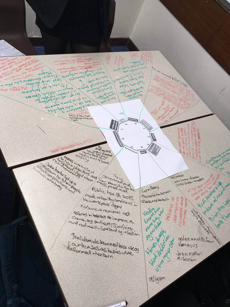 rastrick humanities on essay practice for yr medicine rastrick humanities on essay practice for yr11 medicine over time examready skills practice history t co 9y70yz1hgx