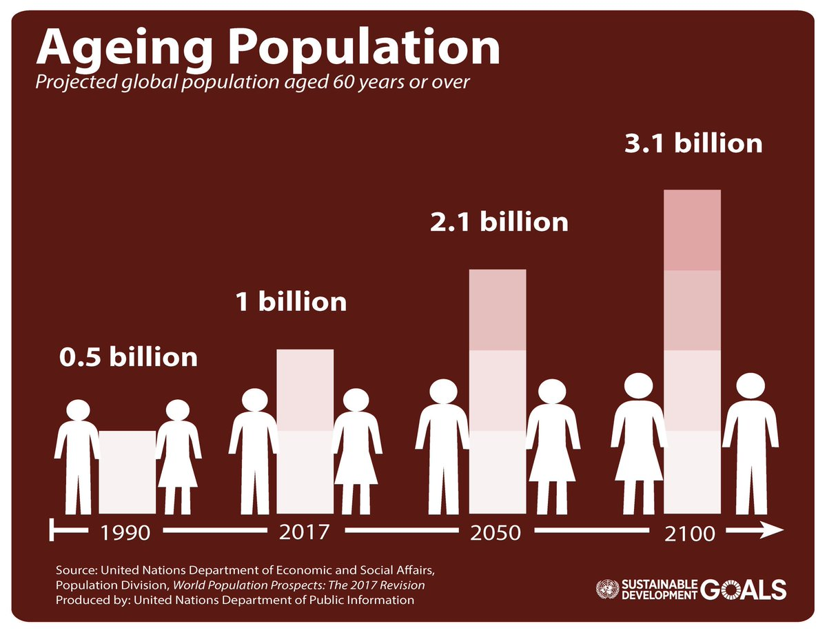 an aging population essay Ageing population decreases the labour supply that leads the comparative balance of rate between labour supply and working-age population accompany is the decreasing of new borned population that reduces the new created labour increasing speed.
