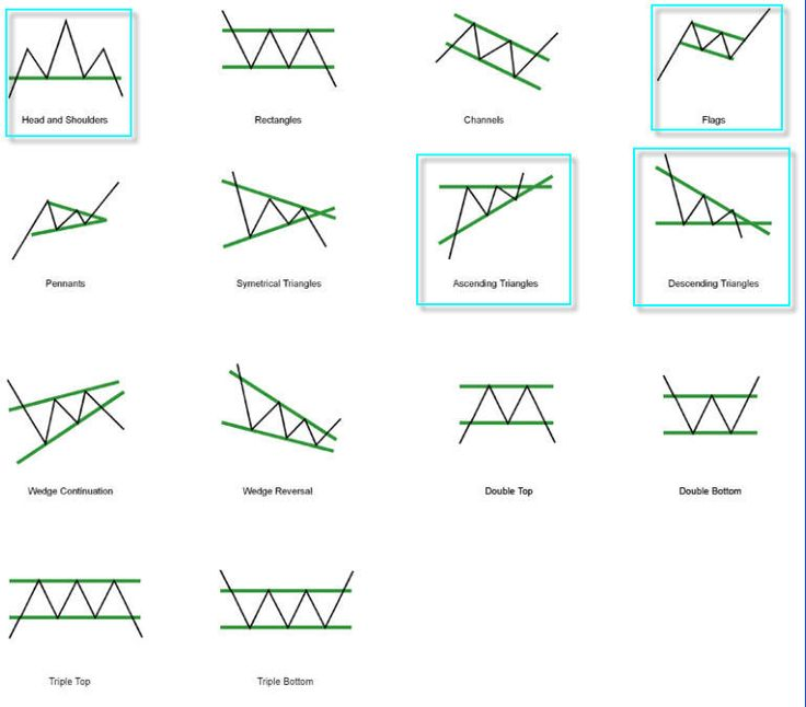 Bildresultat för stock market chart patterns