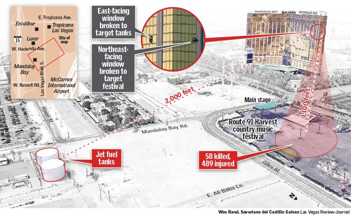 NEW: Vegas attacker used his hotel room to spray massive aviation fuel tanks with bullets, rounds did not penetrate - LV Review Journal