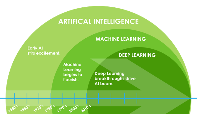 Image result for ai, dl, machine learning