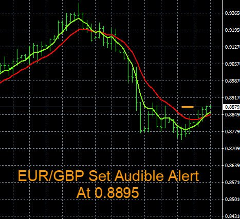 Eurgbp Tradingplan Set Price Alert At 0 8895 D1 Uptrend Is Starting Verify Trade Entry With The Heatmap Forexchart Forexysispic Twitter Com
