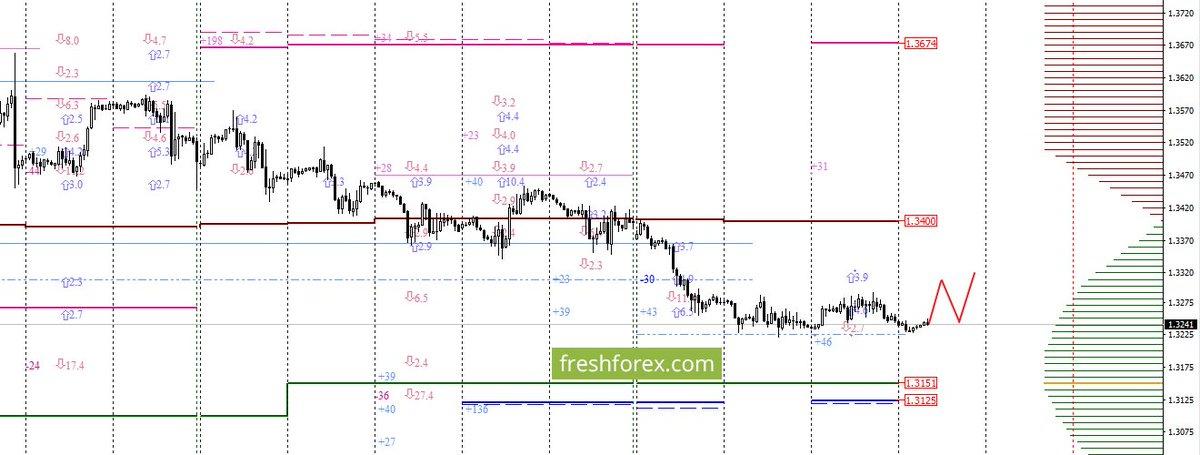 Торговый индикатор для бинарных опционов
