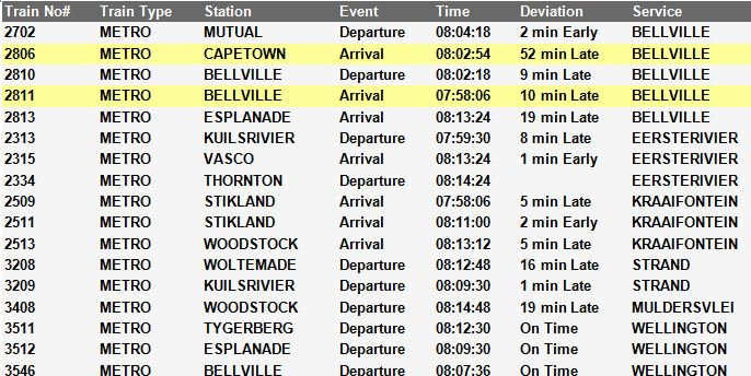 6c61f3261 #Trainreport #NorthernLineCT Please see the current trains operating to and  from Cape Town Travel safe. pic.twitter.com/d1XgTxyzTZ