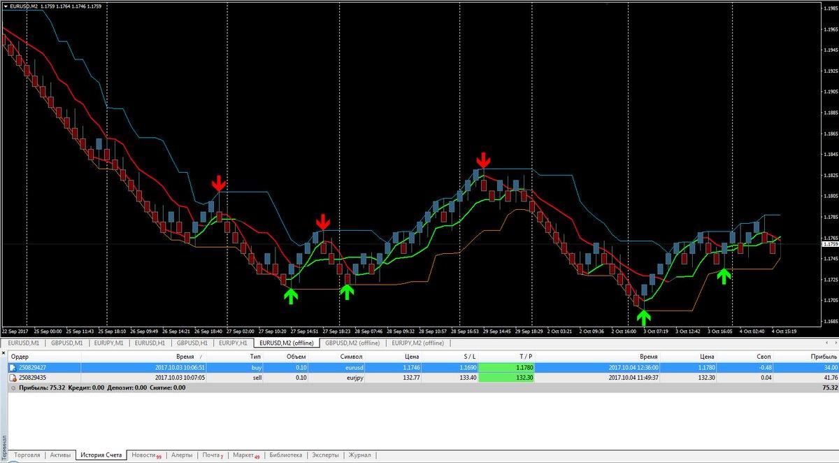 Бинарные сигналы онлайн график