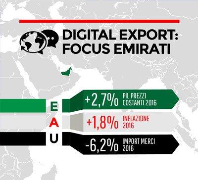 #Export #digitale #internazionalizzazione #webmarketing: l\