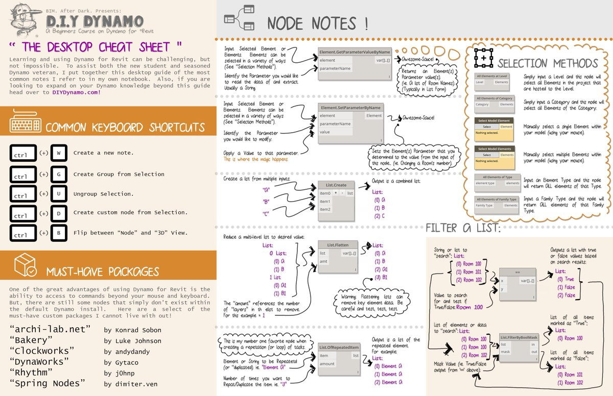 "Amount Deutsch randy deutsch on twitter: ""dynamo cheat sheet from"