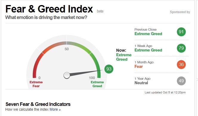 No Fear, just Greed  !!!!!! #TRMX #SPX #QQQ #BolsaMX #EEM <br>http://pic.twitter.com/3lO8Q6HeZH