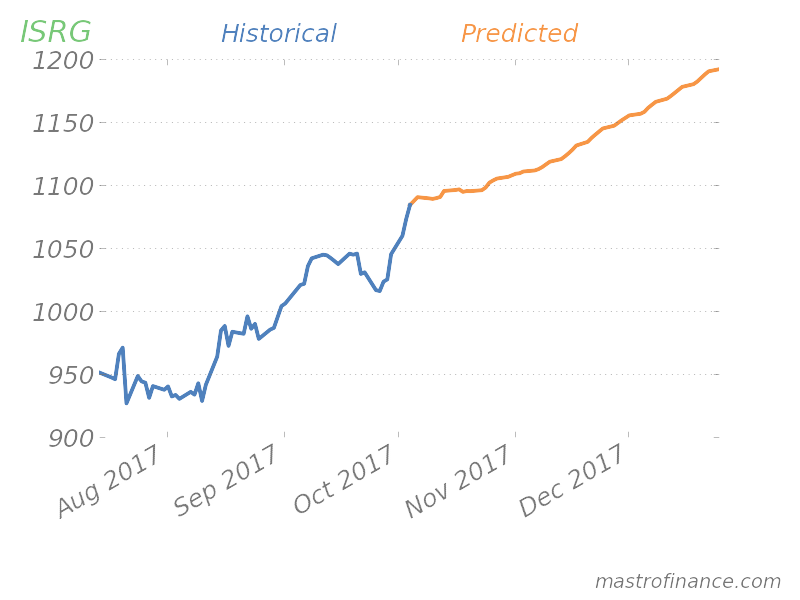 Intuitive Surgical, Inc  (ISRG) | Stock Discussion Forums