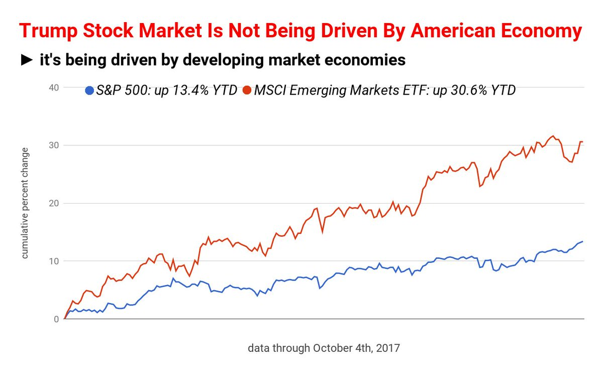 Trump #StockMarket Is Not Being Driven By American #Economy  #stocks #finance #economics #EconomicIndicator #business #sp500 #eem <br>http://pic.twitter.com/YlBAMSXslR