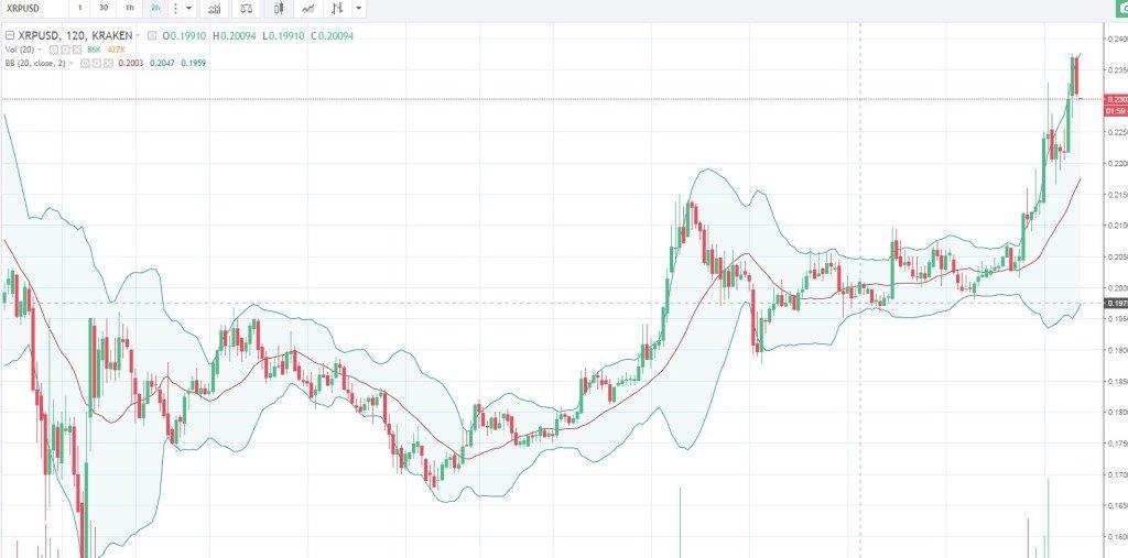 Технический анализ рекомендации торговля бинарными опционами