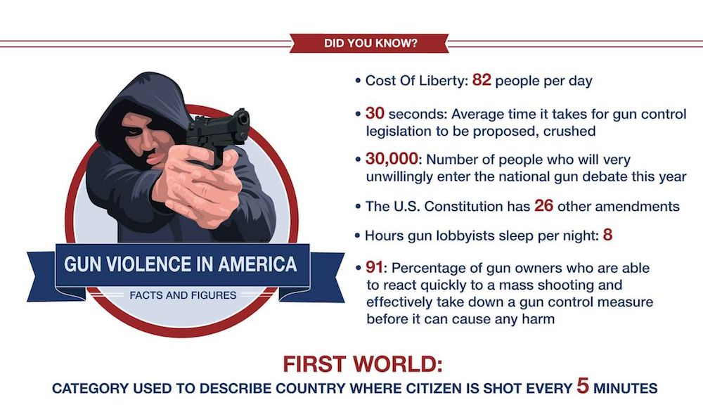 the negative effects of gun control in america Assertion that gun violence in america is mainly a problem of violent culture with calling the literature related to gun control, gun violence, and gun culture.