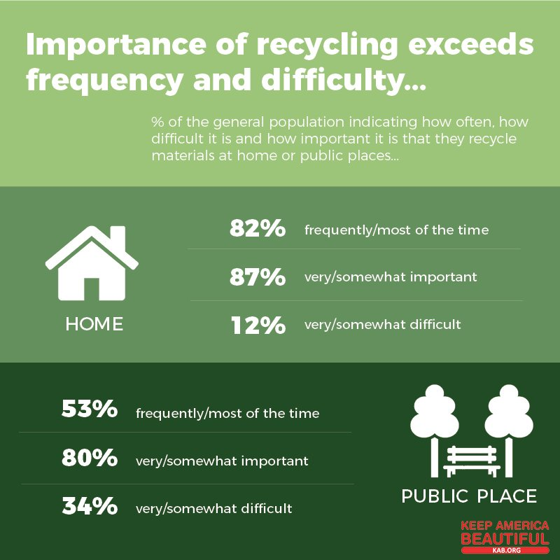 importance of recycling materials