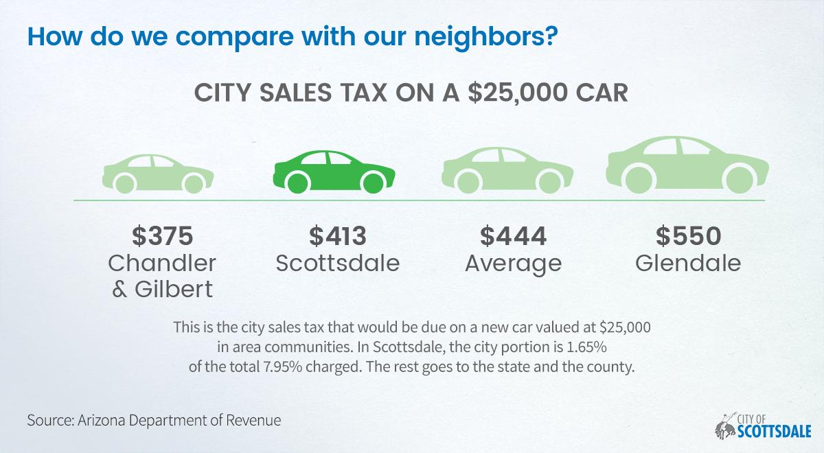 Scottsdale Sales Tax >> City Of Scottsdale On Twitter Shop Scottsdale Lower Sales