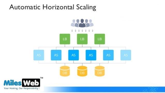 What Is Automatic Horizontal Scaling? Know More..  https:// goo.gl/sX4MDs  &nbsp;     #MilesWeb #Automatic #Horizontal #Scaling <br>http://pic.twitter.com/WIman5dJCI