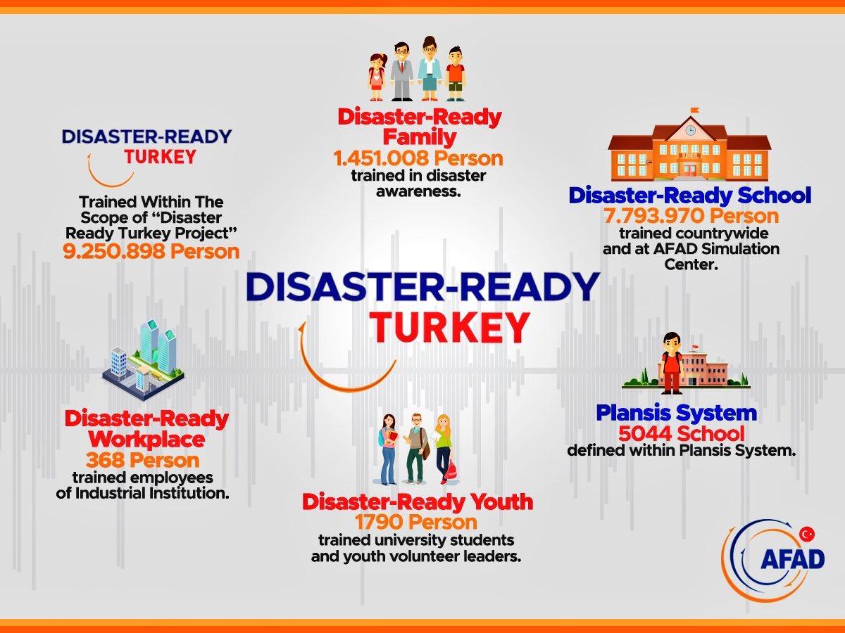 disaster awareness Fema - emergency management institute (emi)   national preparedness directorate national training and education division fema's disaster workforce.