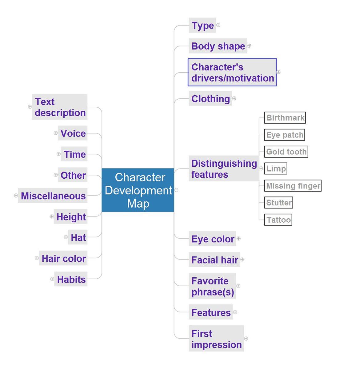 Character Development Brainstorm mindmap template  http:// bit.ly/2jL1OQA  &nbsp;     #Writers #ConceptDraw  http://www. conceptdraw.com  &nbsp;  <br>http://pic.twitter.com/JRX0uHGccR
