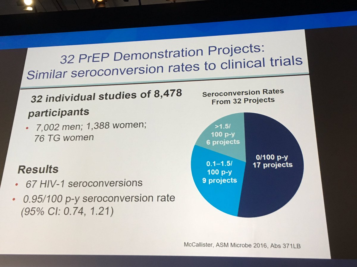 Melanie Thompson On Twitter Idweek2017 Hivma Celum Real World 388 Electronics Projects For Dummies 538 Pm 5 Oct 2017