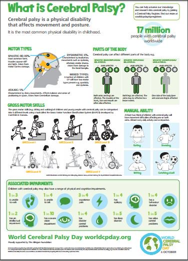 What is Cerebral Palsy? It is a physical disability that affects movement and posture. #WorldCPDay http://www.cpsport.org