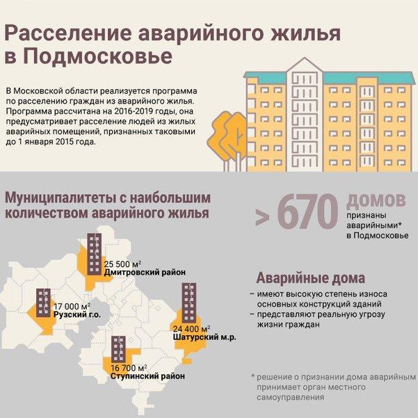 Требования программы переселения из аварийного жилья