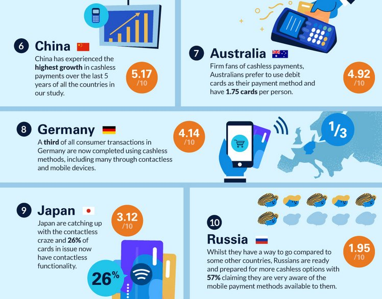 #Infographic : the world's most#cashless  countries.https://t.co/Xebcb9yKXH #fintech #payments #digitalbanking #bankingtech #innovation