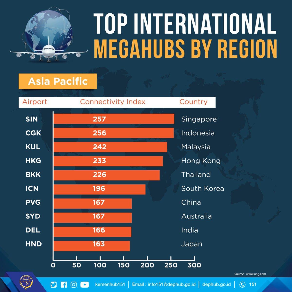 Bandara Soetta Peringkat ke-7 Dunia dan Nomor 2 Asia Pasifik