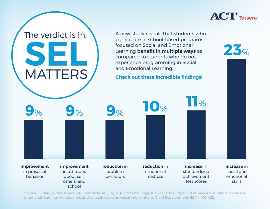 Impact Of Social Emotional Learning On >> Act On Twitter The Verdict Is In Social And Emotional