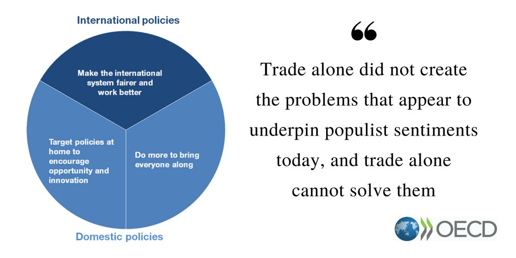 Oecdtrade Making Trade Work For All On Twitter Want To Learn About Global Policies And Populism Read Our Latest Briefing Note