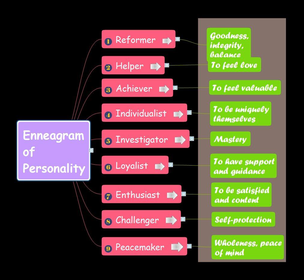 Personality types #Enneagram #ConceptDraw #mindmap download  http:// bit.ly/K4egwP  &nbsp;      http:// ConceptDraw.com  &nbsp;  <br>http://pic.twitter.com/gQzrZItgg0