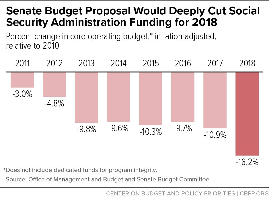 damaging proposed budget cuts - 938×692