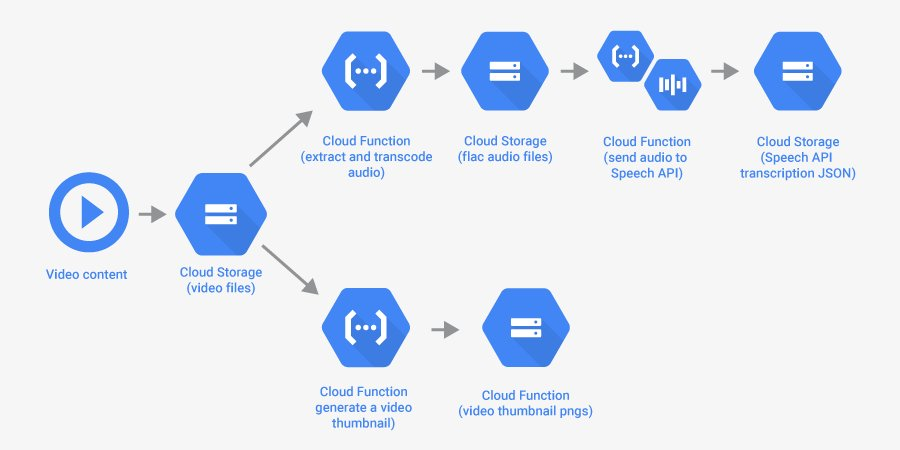 Google Cloud Platform على تويتر: