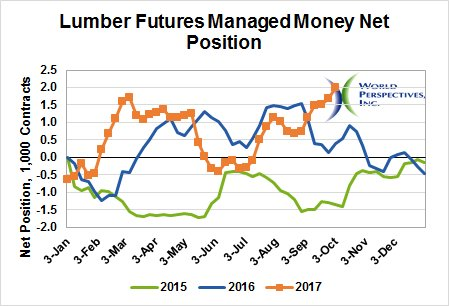 #Hurricanes are good for #lumber #futures (but not so great for the people who need lumber to rebuild). #CFTC<br>http://pic.twitter.com/vOnsA7hPHA