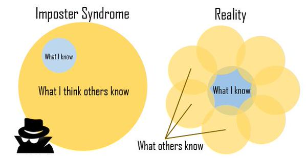 Your periodic reminder that Imposter Syndrome is a real thing, and this image... https://t.co/aEIr7mpwjo