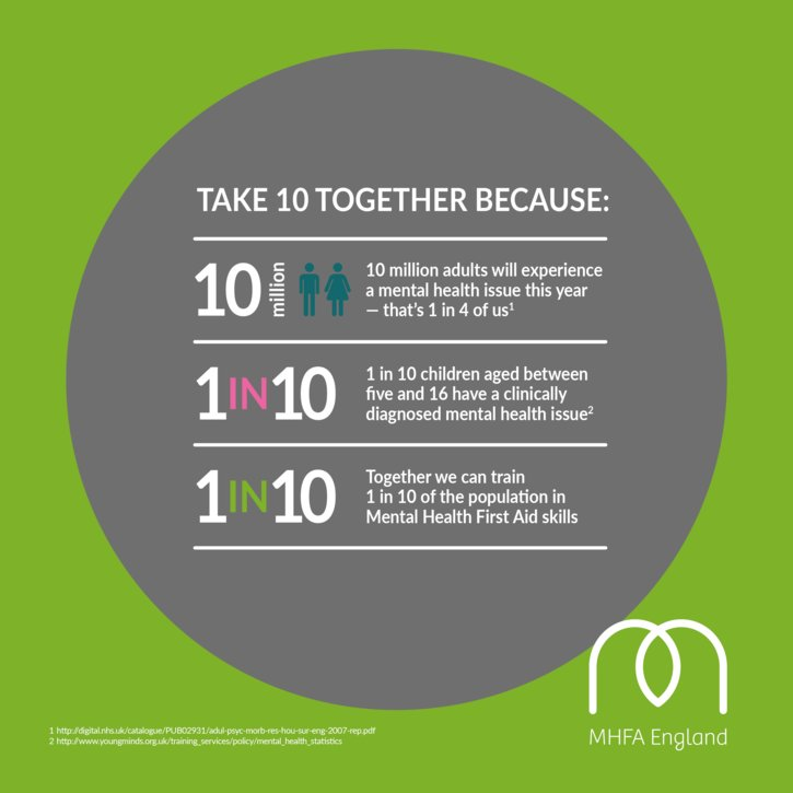 World Mental Health Day 2017 MHFA England Photo From MHFAEngland On Twitter By
