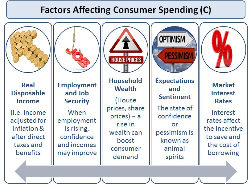 identify economic factors that affect the real gdp the unemployment rate the inflation rate and a ke How does monetary policy influence inflation and employment in the short run, monetary policy influences inflation and the economy-wide demand for goods and services--and, therefore, the demand for the employees who produce those goods and services--primarily through its influence on the financial conditions facing households and firms.
