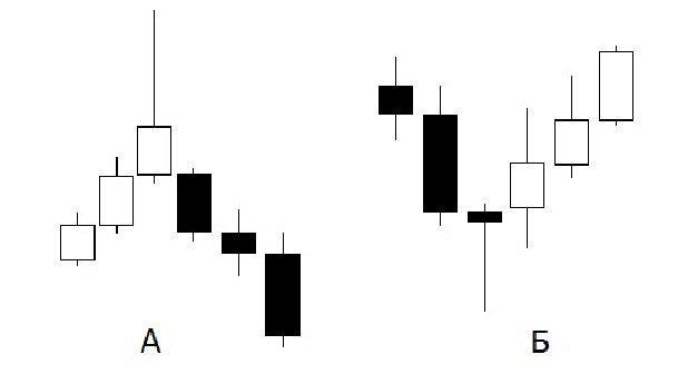 Лучший индикатор входа в рынок бинарных опционов