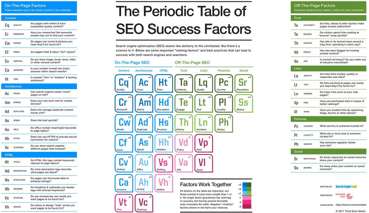 How to Win at #SEO in 2017: The Periodic Table of Ranking Factors #DigitalMarketing #startups #Mpgvip #defstar5 #sm17 #AI #IoT #DL #smm #ML<br>http://pic.twitter.com/YeVt9Q4mPs