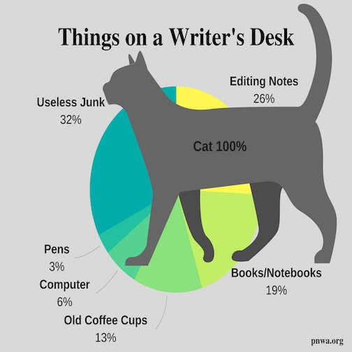 RT: @byMorganWright  Things on a writer&#39;s desk...   #writerslife #amwriting #amreading #writerslife #writers #reading #books #WorldBookDay #write #relatable #shortstories #shortstory #fiction #publishers #bookaddict #book #Novel #writing #amediting #Read<br>http://pic.twitter.com/mdEzqBIz4o