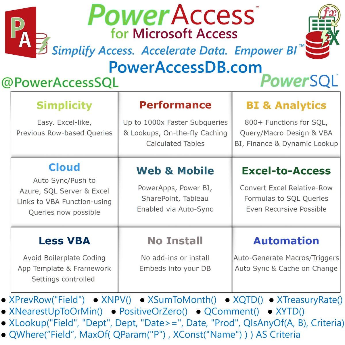 PowerAccess Data Science SQL Power BI Excel PowerApps MS