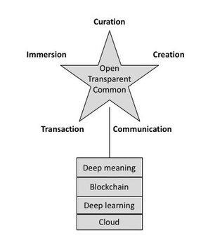 My new blog post: The Next Platform, from #DeepLearning to #DeepMeaning #IEML  https:// pierrelevyblog.com/2017/10/06/the -next-platform/?utm_medium=social&amp;utm_source=twitter &nbsp; … <br>http://pic.twitter.com/CksloszAlU