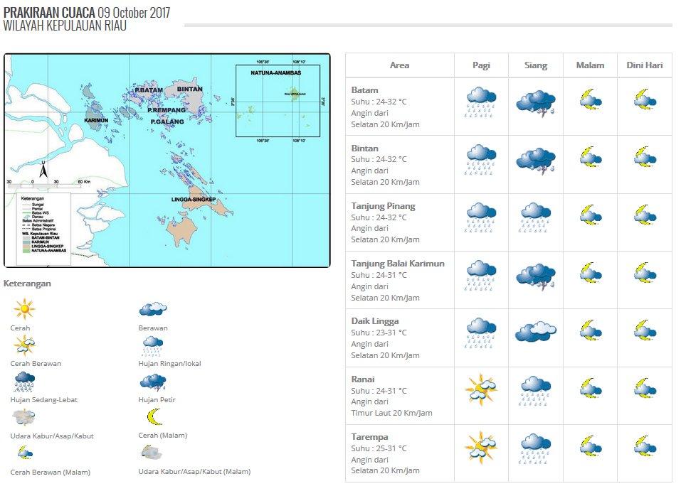 Prakiraan Cuaca Kepri, 9 Oktober 2017